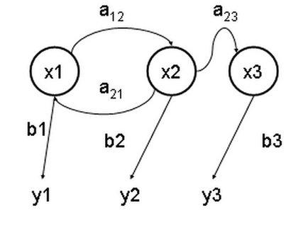 MarkovModel.jpg
