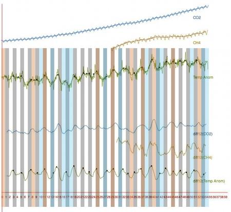 randform plot of global temperature anomalies